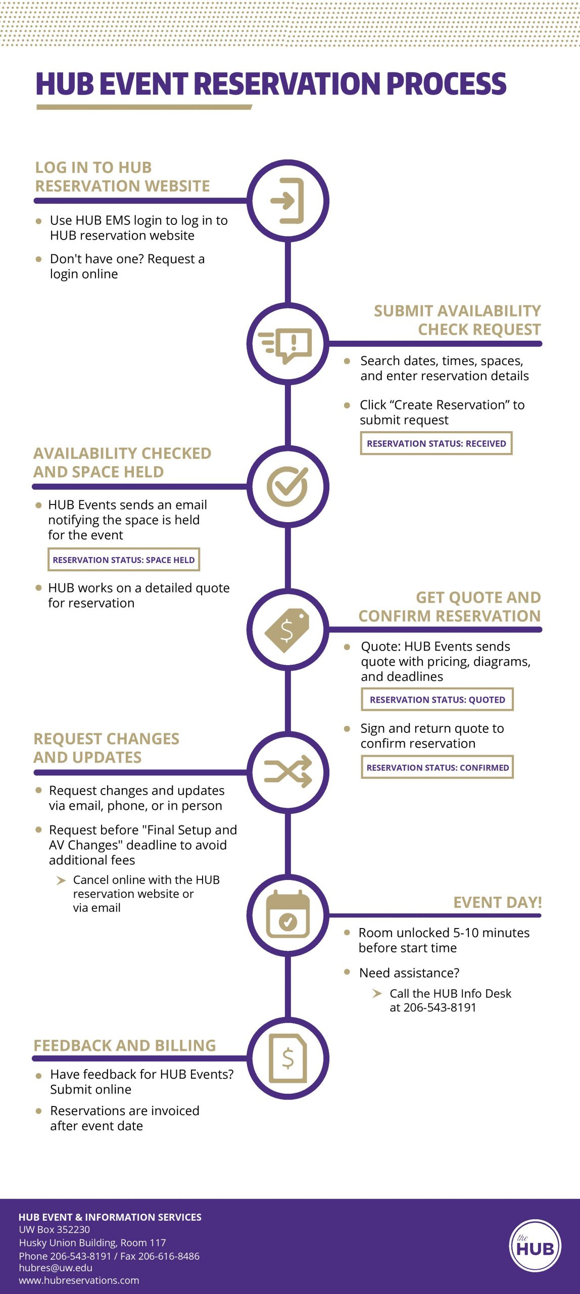Click here for a pdf infographic of the HUB Reservation Process
